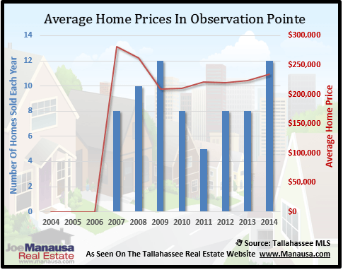 Observation Pointe Home Prices