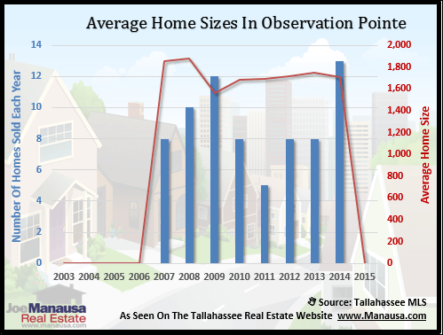 Observation Pointe Home Size
