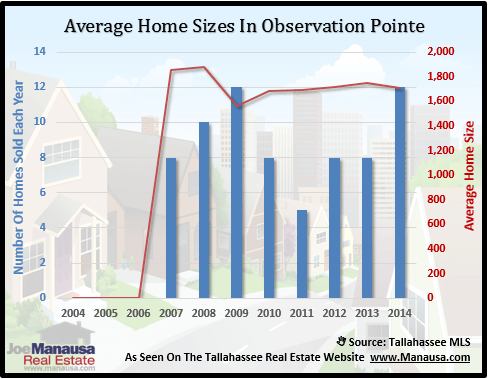 Observation Pointe Home Sizes