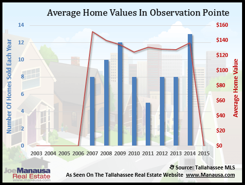 Observation Pointe Home Value