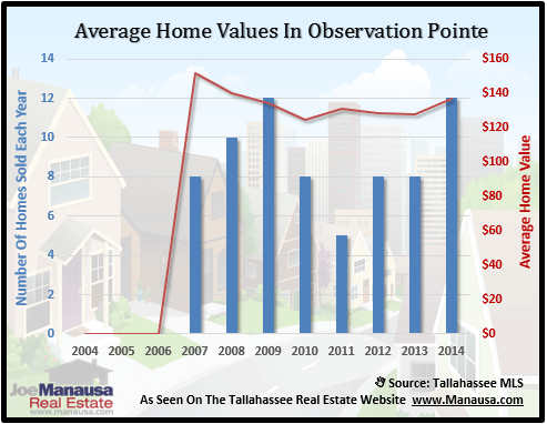 Observation Pointe Home Values
