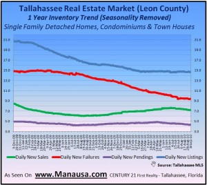 One Year Trends In The Tallahassee Housing Market