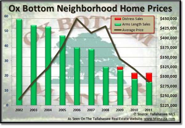 Ox-Bottom-Home-Prices