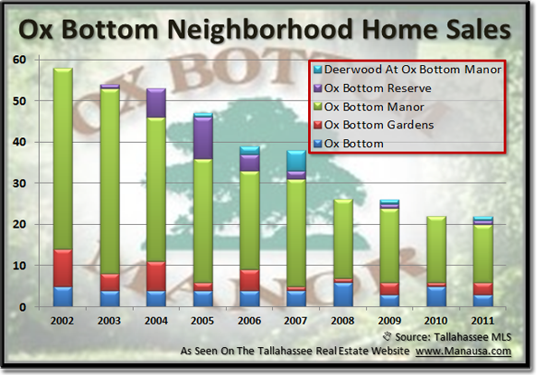 Ox-Bottom-Home-Sales