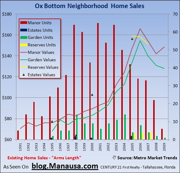 Ox Bottom Home Sales In Tallahassee