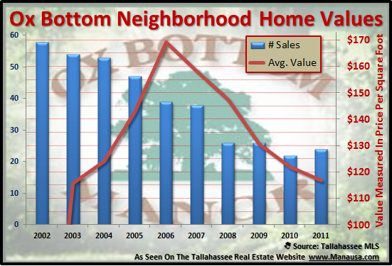 Ox Bottom Home Values