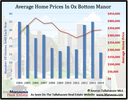 Ox Bottom Manor Home Price