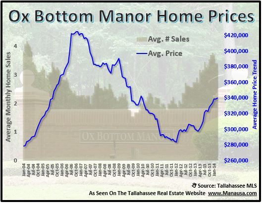 Ox Bottom Manor Home Prices