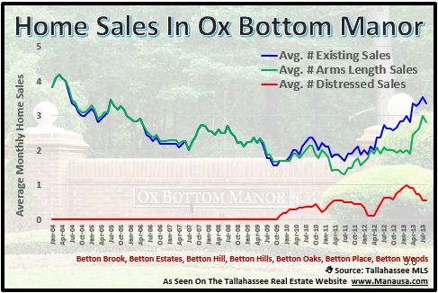 Ox Bottom Manor Home Sales