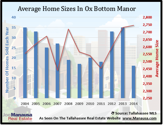 Ox Bottom Manor Home Size