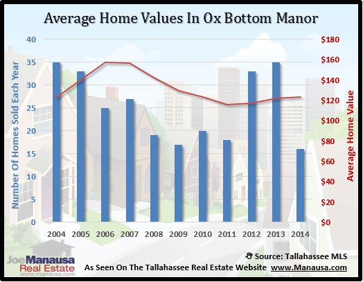 Ox Bottom Manor Home Value