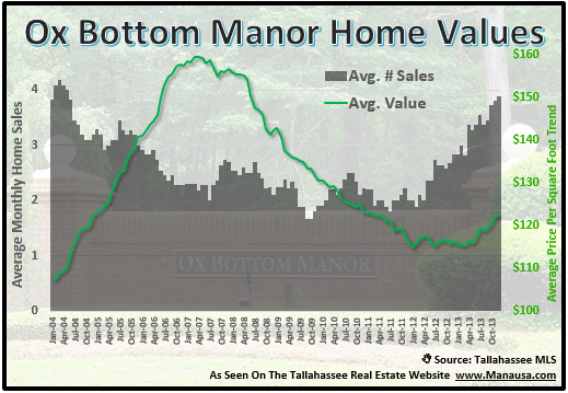 Ox Bottom Manor Home Values
