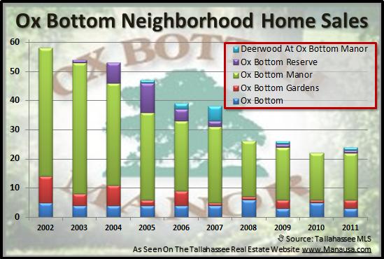 Ox Bottom Neighborhoods