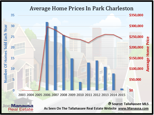 Park Charleston Home Prices
