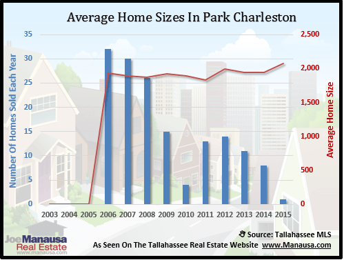 Park Charleston Home Sizes