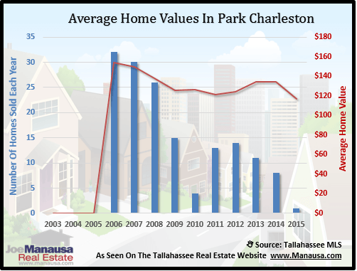Park Charleston Home Values