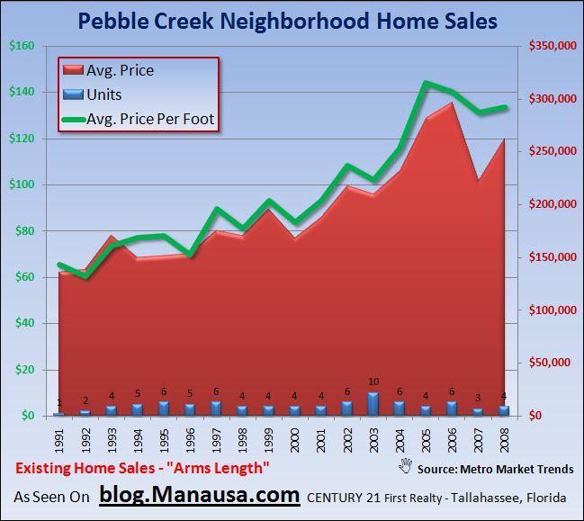 Pebble Creek Home Sales In Tallahassee