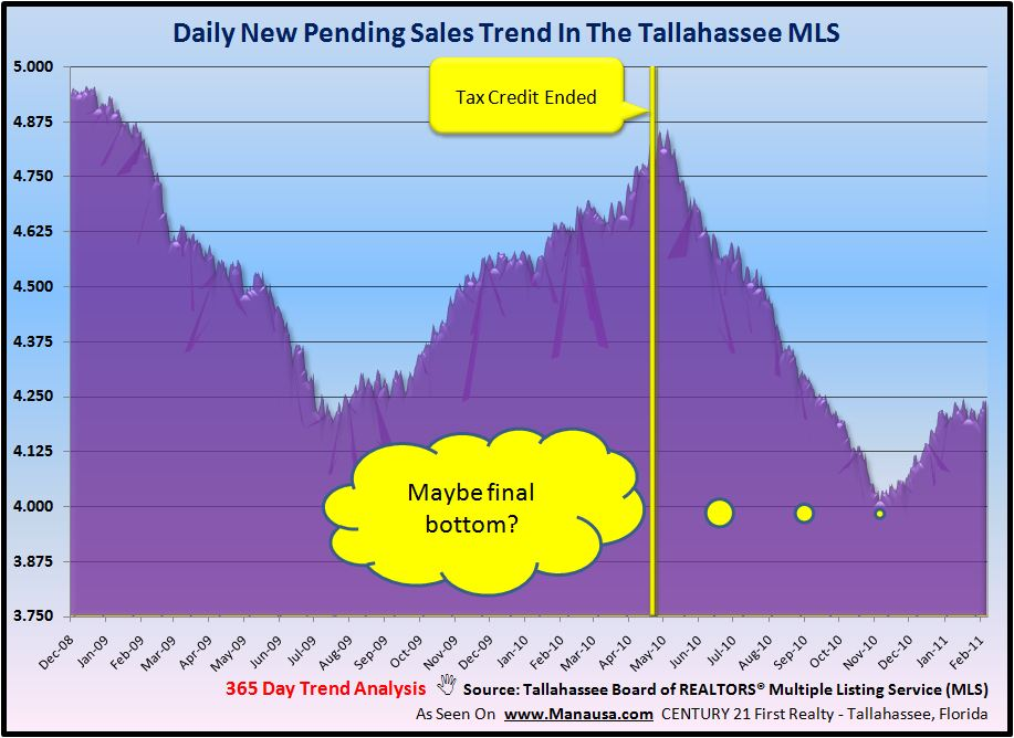 Pending Home Sales Graph In Tallahassee Florida