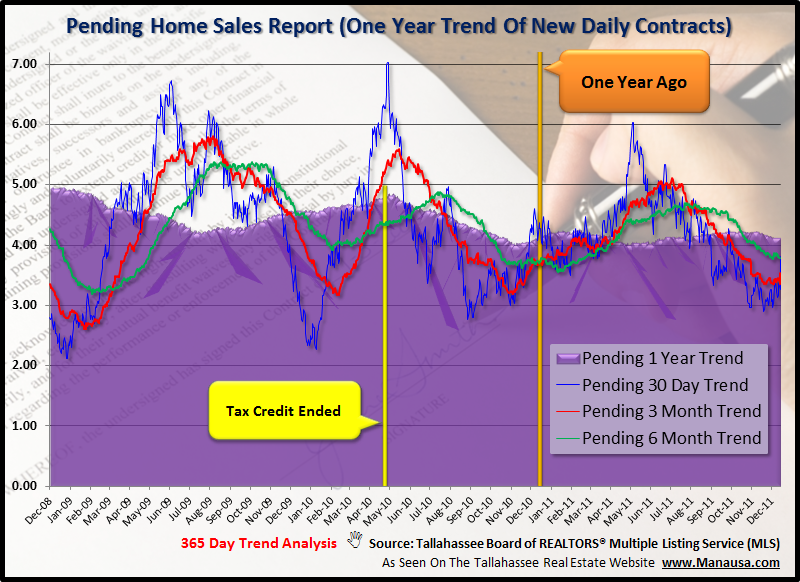Pending Home Sales Graph Tallahassee Florida