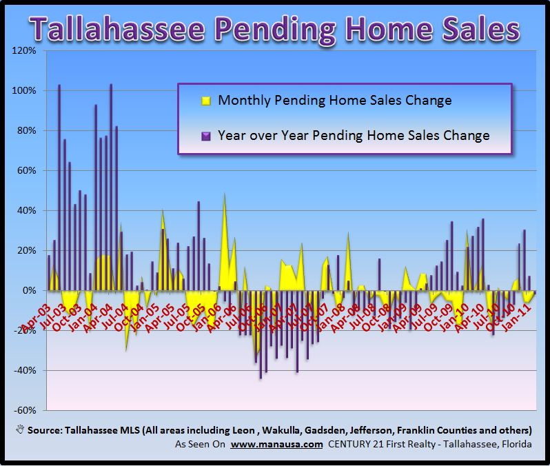 Pending Home Sales Graph Image