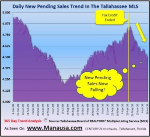 Pending Home Sales affect real estate supply and demand
