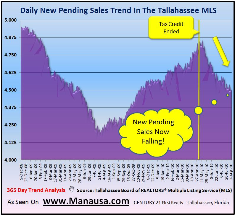Pending Home Sales In Tallahassee Florida