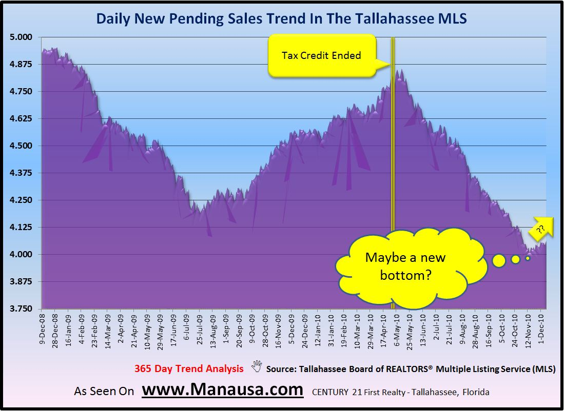 Pending Home Sales In Tallahassee Graph