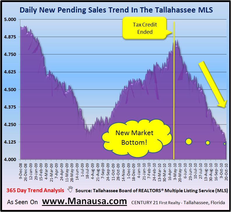 Pending Home Sales Graph For Tallahassee Florida