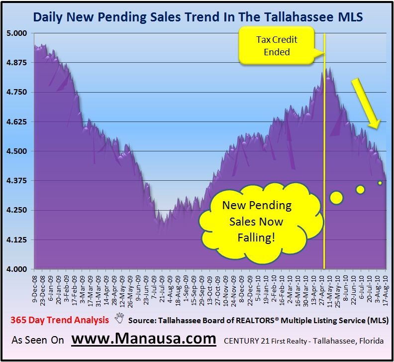 Pending Home Sales In Tallahassee