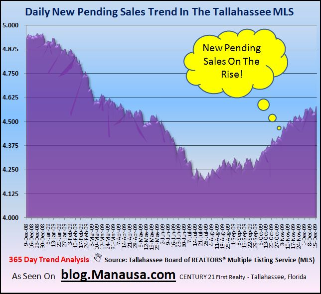 Pending Home Sales In The Tallahassee MLS