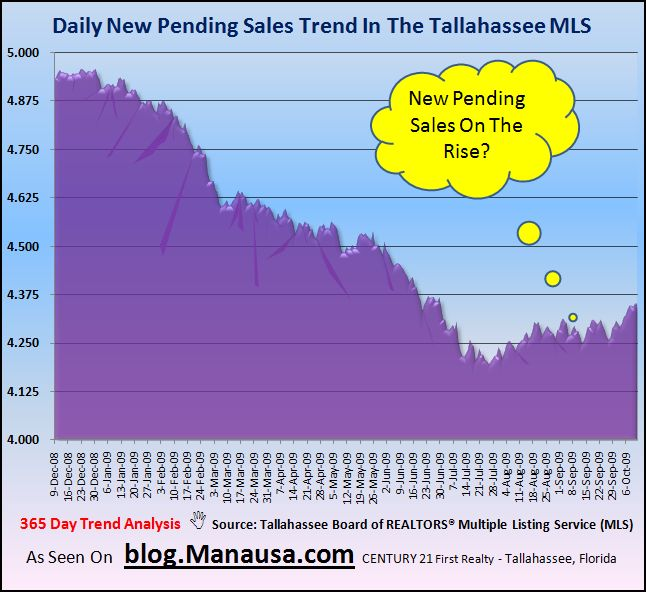 Pending Home Sales In The Tallahassee Real Estate Market