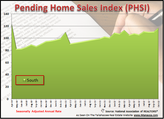 Pending Home Sales Index South
