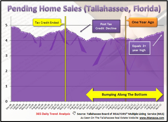 Pending Home Sales Index Tallahassee