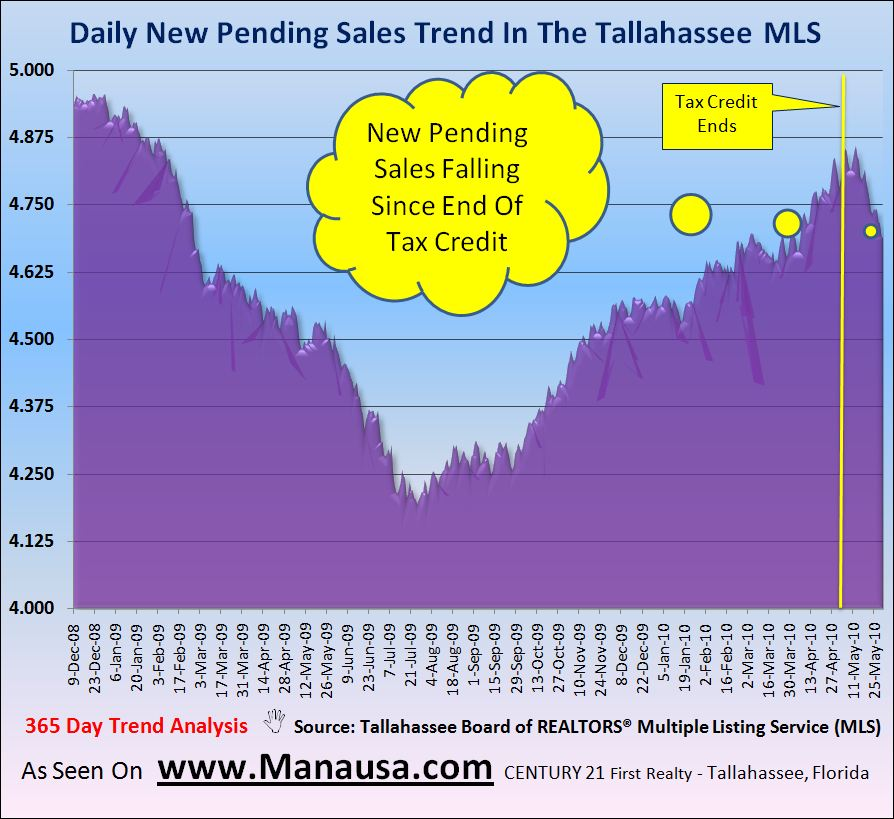 Real Estate Graph Pending Home Sales Report In Tallahassee Florida