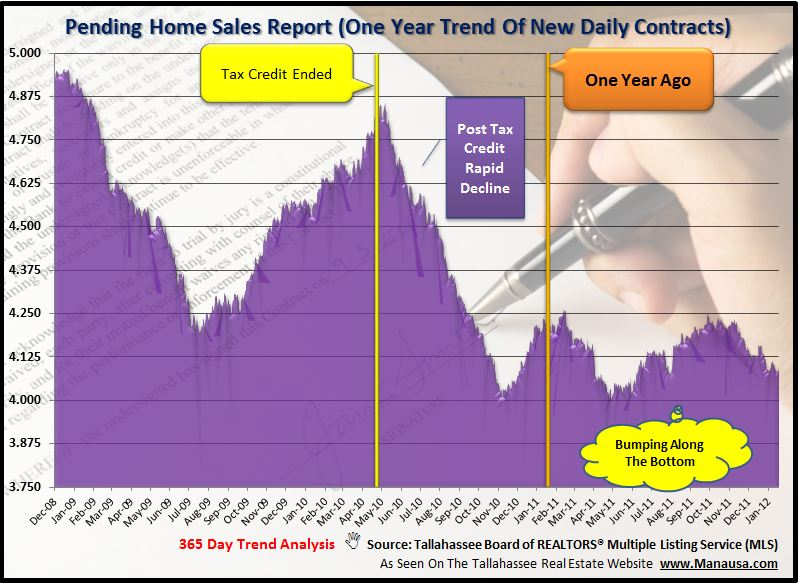 Pending Home Sales Report Tallahassee FL