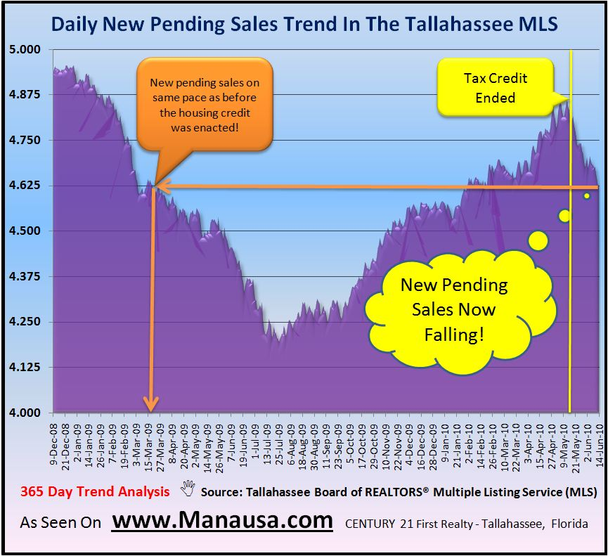 Real Estate Graph of Pending Home Sales