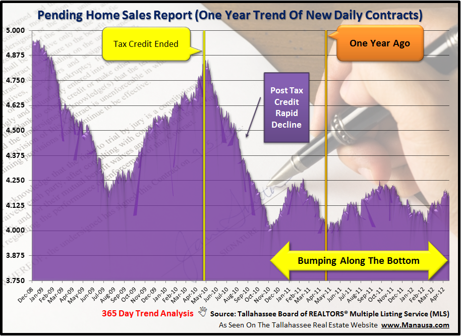 Pending Home Sales Tallahassee