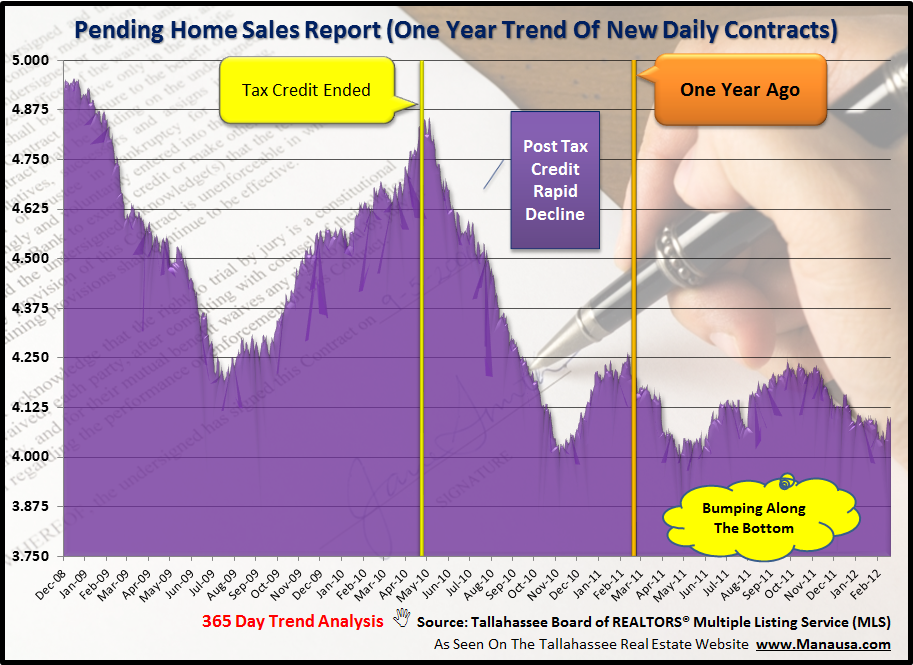 Pending Home Sales housing report for Tallahassee Florida