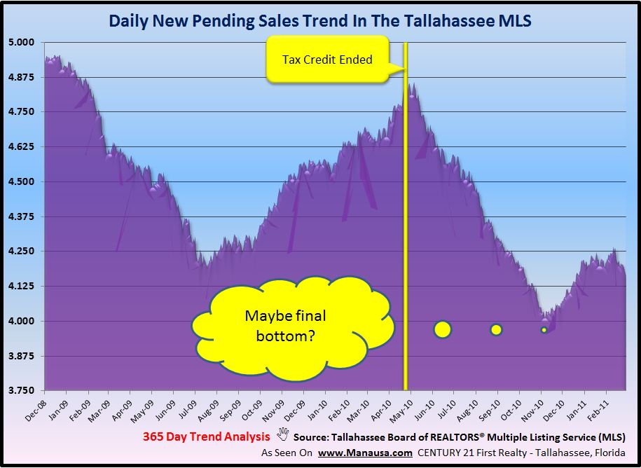 Pending Home Sales Real Estate Graph Image