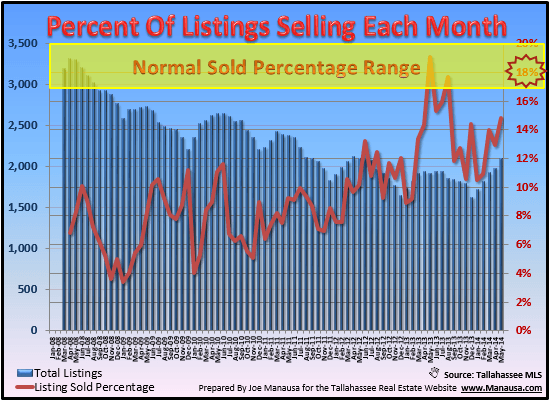 Percent Of Housing Inventory That Sells