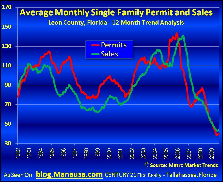 Permits and Sales Graph Of New Homes In Tallahassee