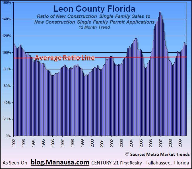 Permits and Sales Of New Homes In Tallahassee