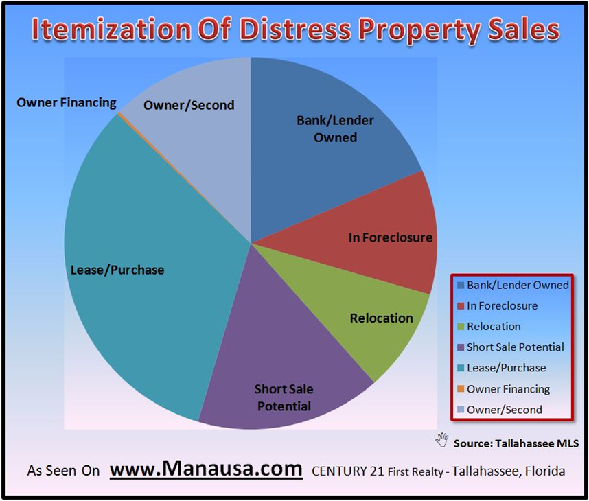 Graph of Distress Property Sales Itemization