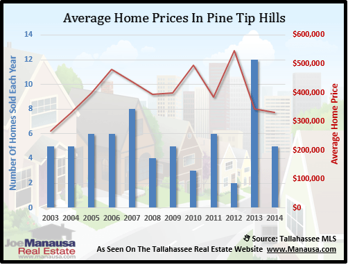 Pine Tip Hills Home Prices
