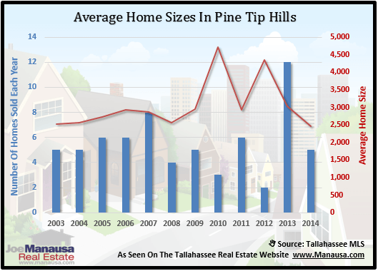 Pine Tip Hills Home Sizes