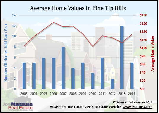 Pine Tip Hills Home Values