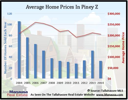 Piney Z Home Price
