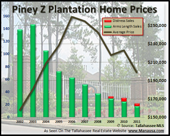 Piney Z Home Prices Tallahassee Florida
