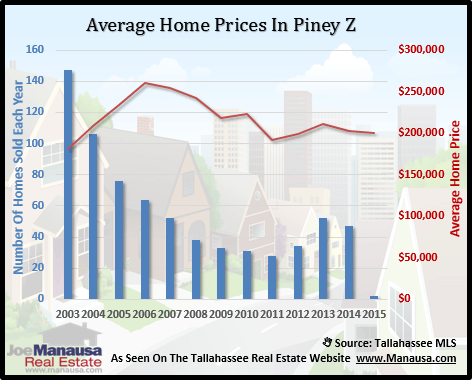 Piney Z Home Prices