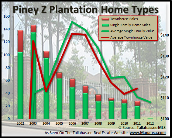 Piney Z Home Sales By Type